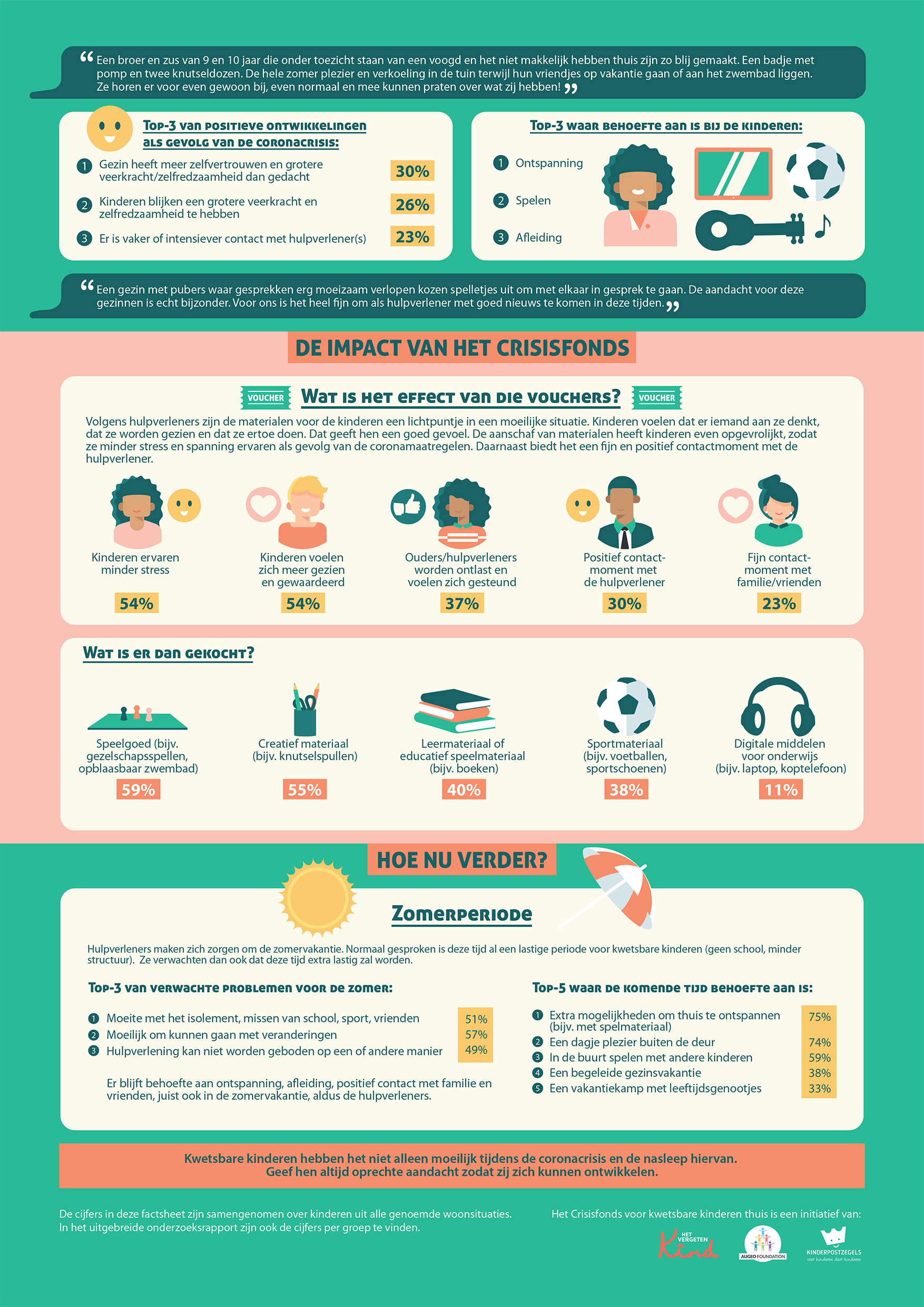 Crisisfonds infographic 2